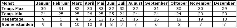 Thailand-Tabelle-suedosten